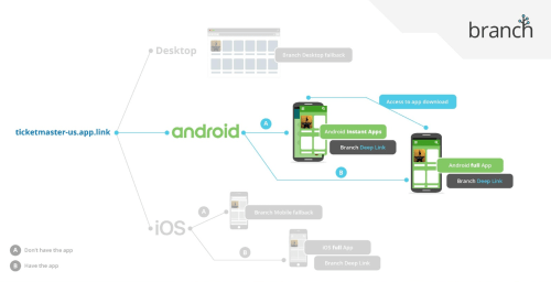 small resolution of deep linking and attributing your android instant app google apps diagram