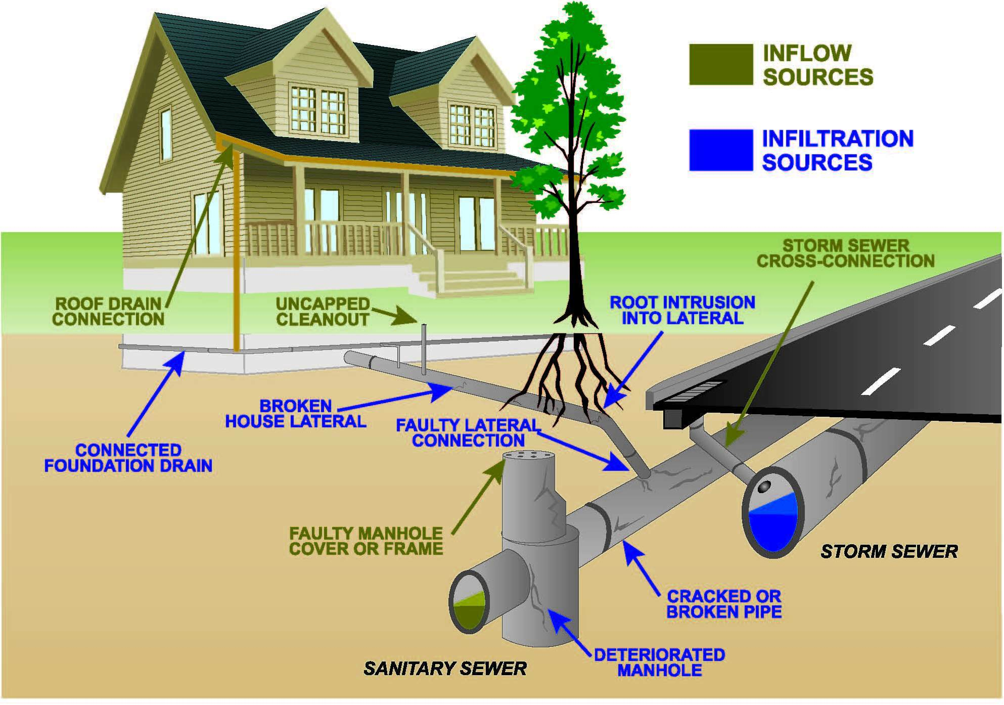 residential water softener hook up diagram 2004 jeep wrangler tj wiring help why is the sewer backing in my toilet  city of