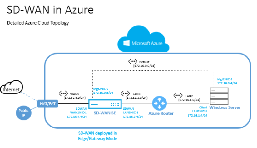 what is a logical network diagram power inverter wiring installing sd-wan vpx standard edition on azure
