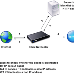 Citrix Netscaler Diagram Nissan Primera P12 Audio Wiring How An Http Callout Works Localized Image