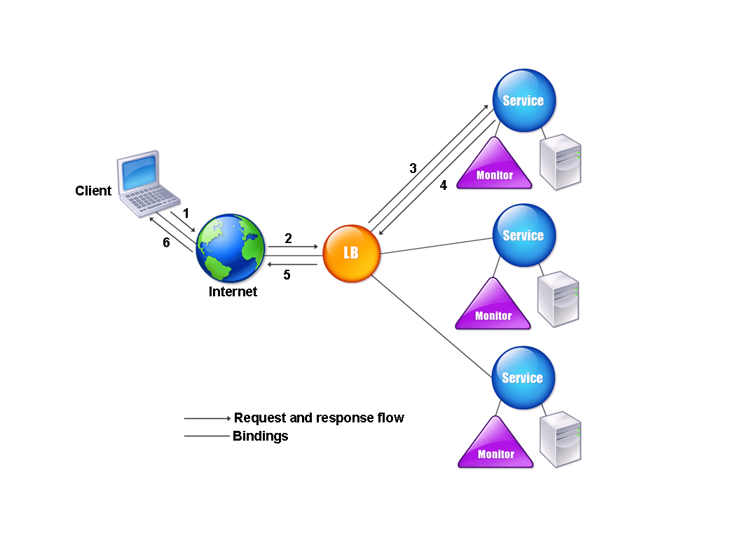 citrix netscaler diagram apollo rocket how load balancing works the virtual server can use any of a number algorithms or methods to determine distribute among balanced servers