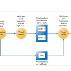 Citrix Netscaler Diagram Ecu Wiring Toyota Setting Up Appliance For Xenapp Xendesktop The Above Figure Shows Components Involved In This Deployment Gateway