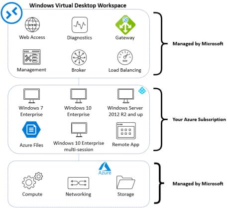 Enhancing Windows Virtual Desktop