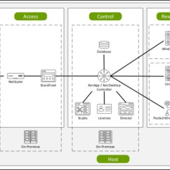 Xenapp Citrix Farm Diagram Mercruiser Starter Wiring Xaterm1. Benefits Of And Other Server Administrators. Localized Image. In This ...