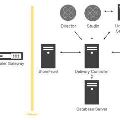 Citrix Netscaler Diagram Home Link 6 4 Number Stories And Diagrams Technical Overview Localized Image