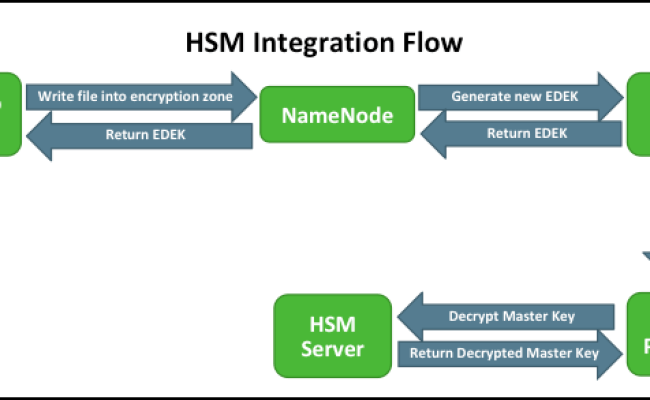 Store Master Key In A Hardware Security Module Hsm