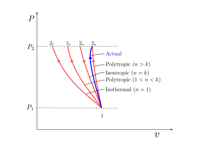[DOC] Diagram Isentropic Process Pv Diagram Ebook