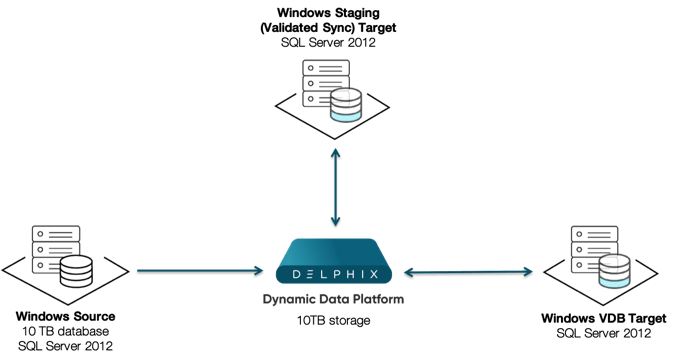 Logical Architecture for Delphix with SQL Server