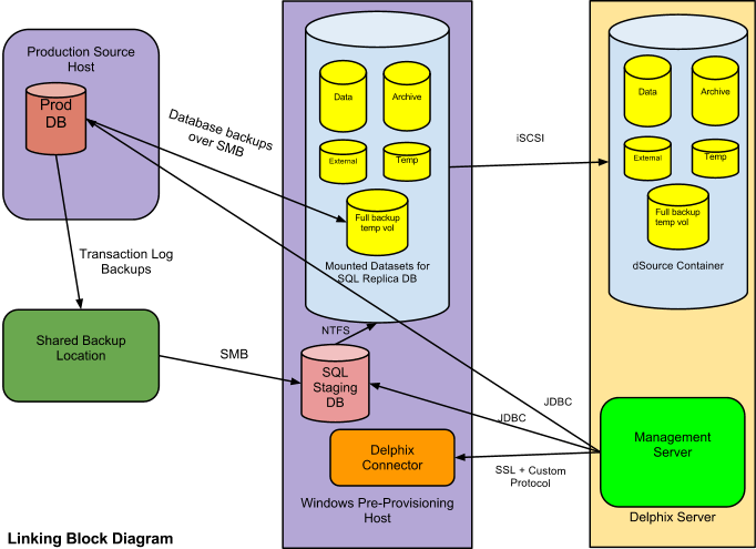 Setting Up SQL Server Environments: An Overview