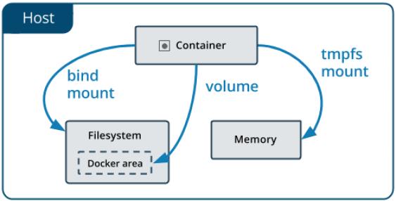 Docker Volume