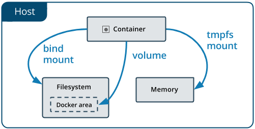 types of mounts and where they live on the Docker host