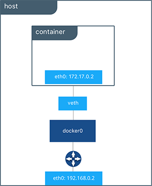 docker bridge network
