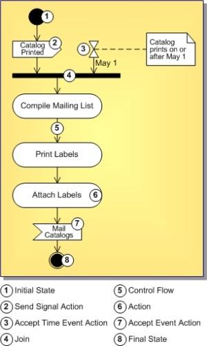 UML 20 Activity Diagram Definition