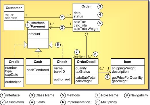 relationship code diagram carbon dioxide molecular orbital uml 1 5 class definition