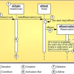 Sequence Diagram For Hotel Reservation System 2002 Evinrude 90 Ficht Wiring Uml 1 5 Definition