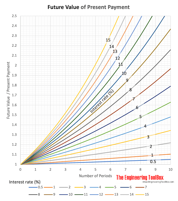 single payment present amount diagram
