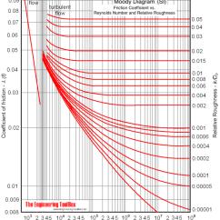 Moody Diagram English Units Standard 7 Pin Trailer Plug Wiring