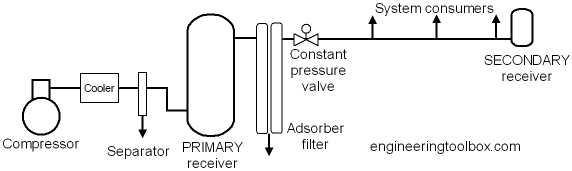 air compressor assembly