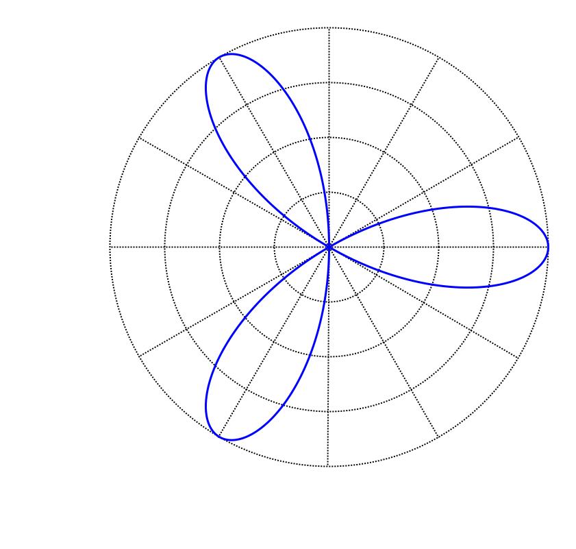Plot types — Chaco 4.6