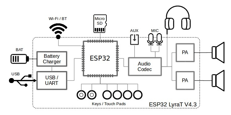 ESP32-LyraT V4.3 Getting Started Guide — Audio Development