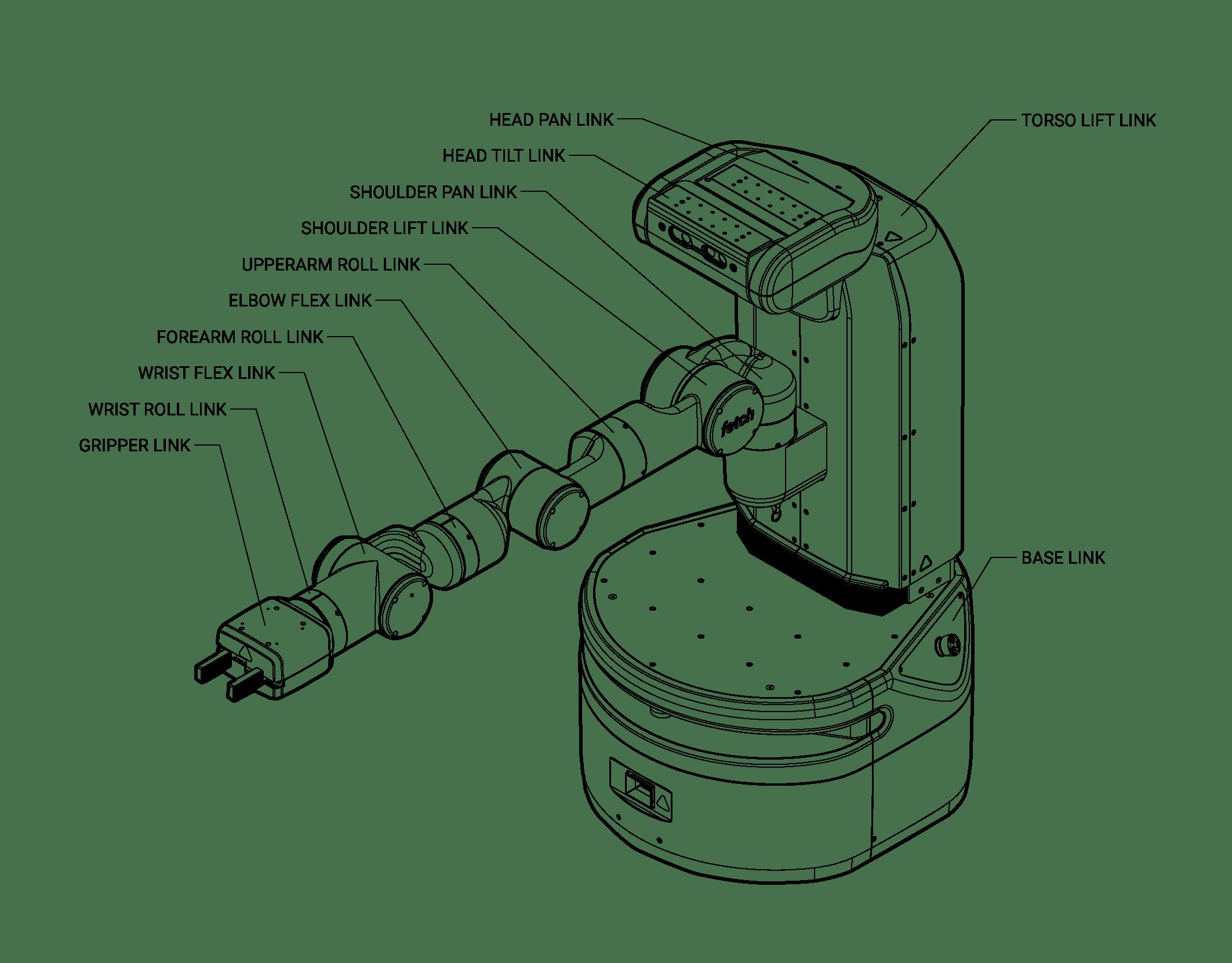 Robot Axi Diagram
