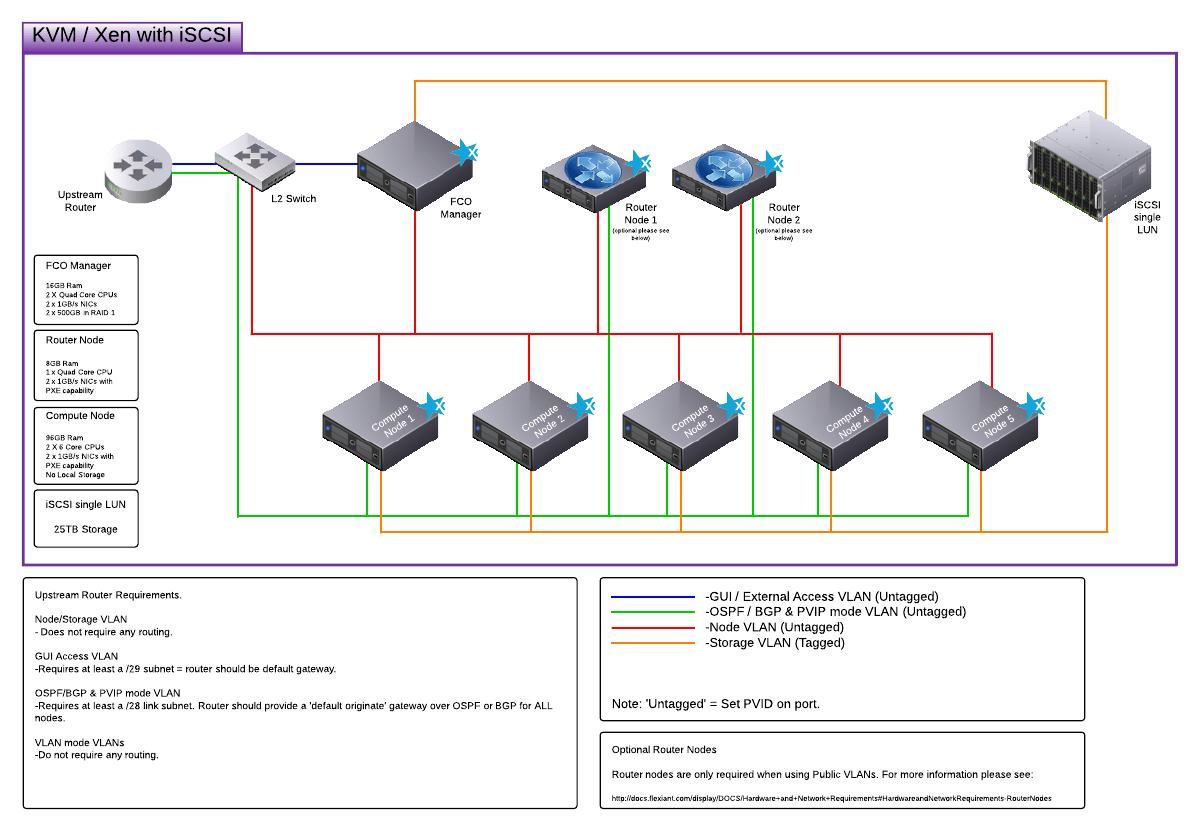 Iscsi San Diagram - lenovo storage dx8200d software defined