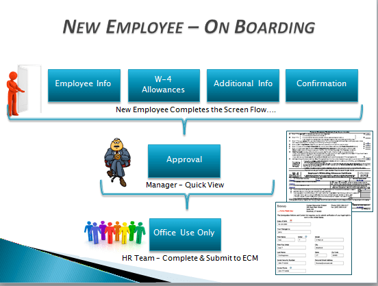 Employee on boarding tutorial also frevvo confluence rh docsevvo