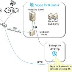 Pstn Call Flow Diagram 2005 Jeep Grand Cherokee Radio Wiring Lync Skype For Business And Components Voice Arch2 Png