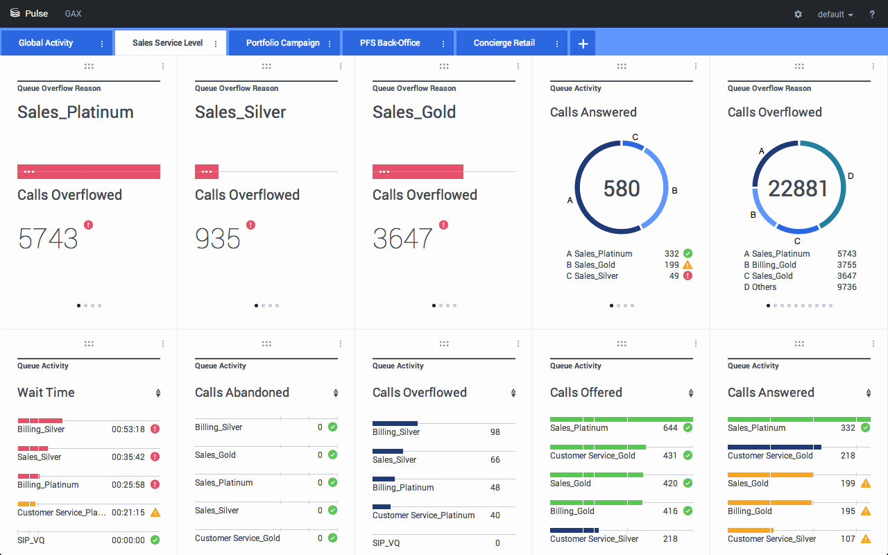 reports dashboards