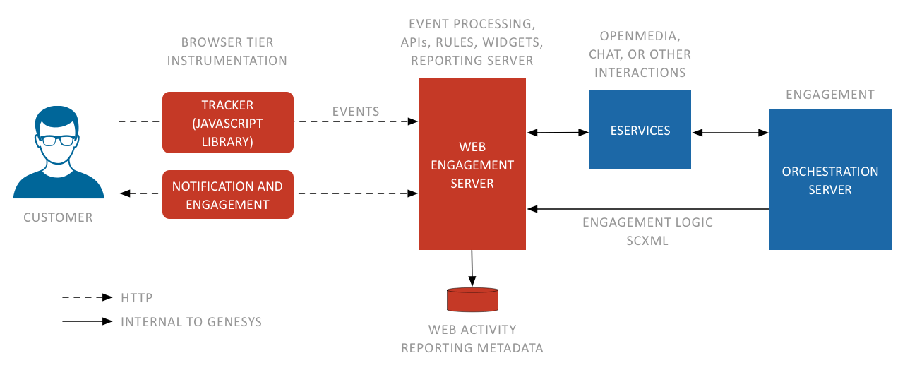 What Is A Web Browser Diagram