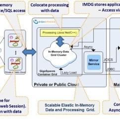 Mainframe Architecture Diagram Dc Motor Wiring 2 Wire Integration Mainframeintegration Jpg