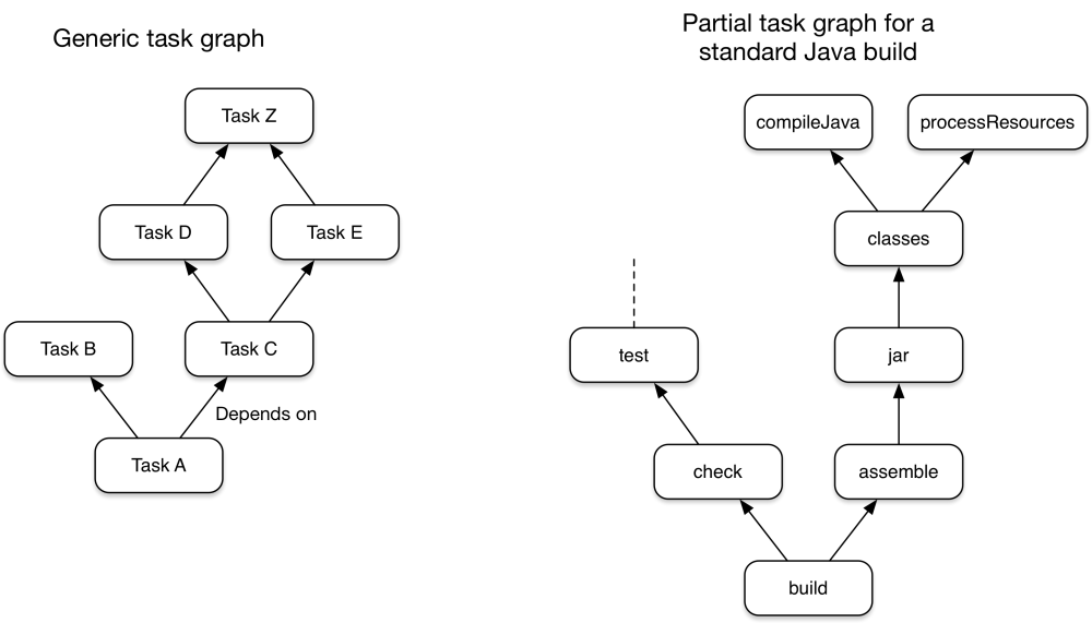 medium resolution of gradle has several fixed build phases