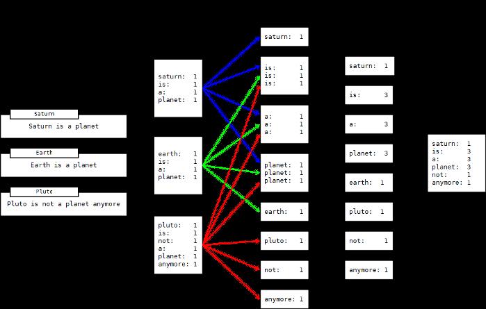Hazelcast Documentation Version: 3.3