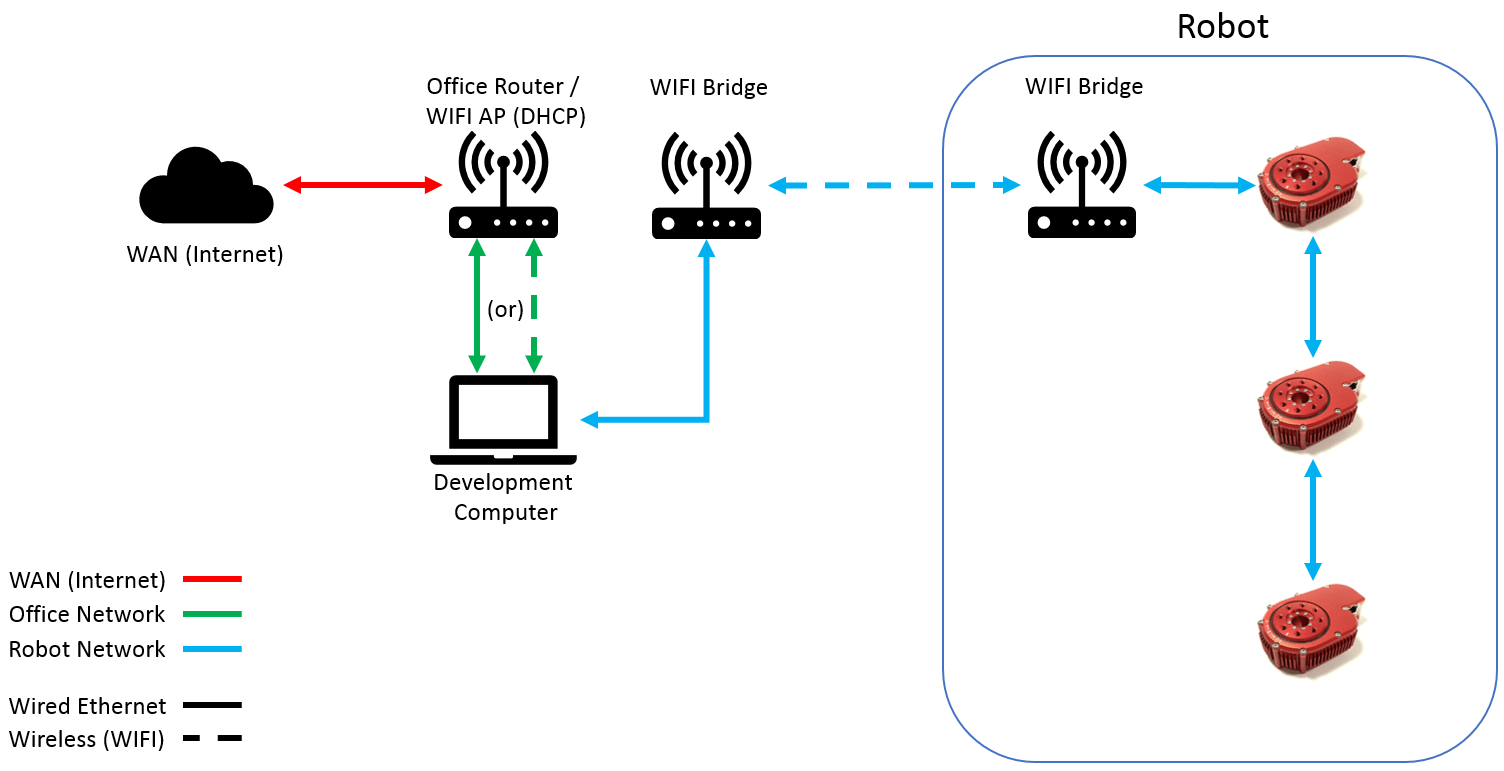 hight resolution of networkdiagram 05