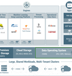 yarn extends the power of hadoop to new technologies found within the data center so that you can take advantage of cost effective linear scale storage and  [ 3189 x 2046 Pixel ]