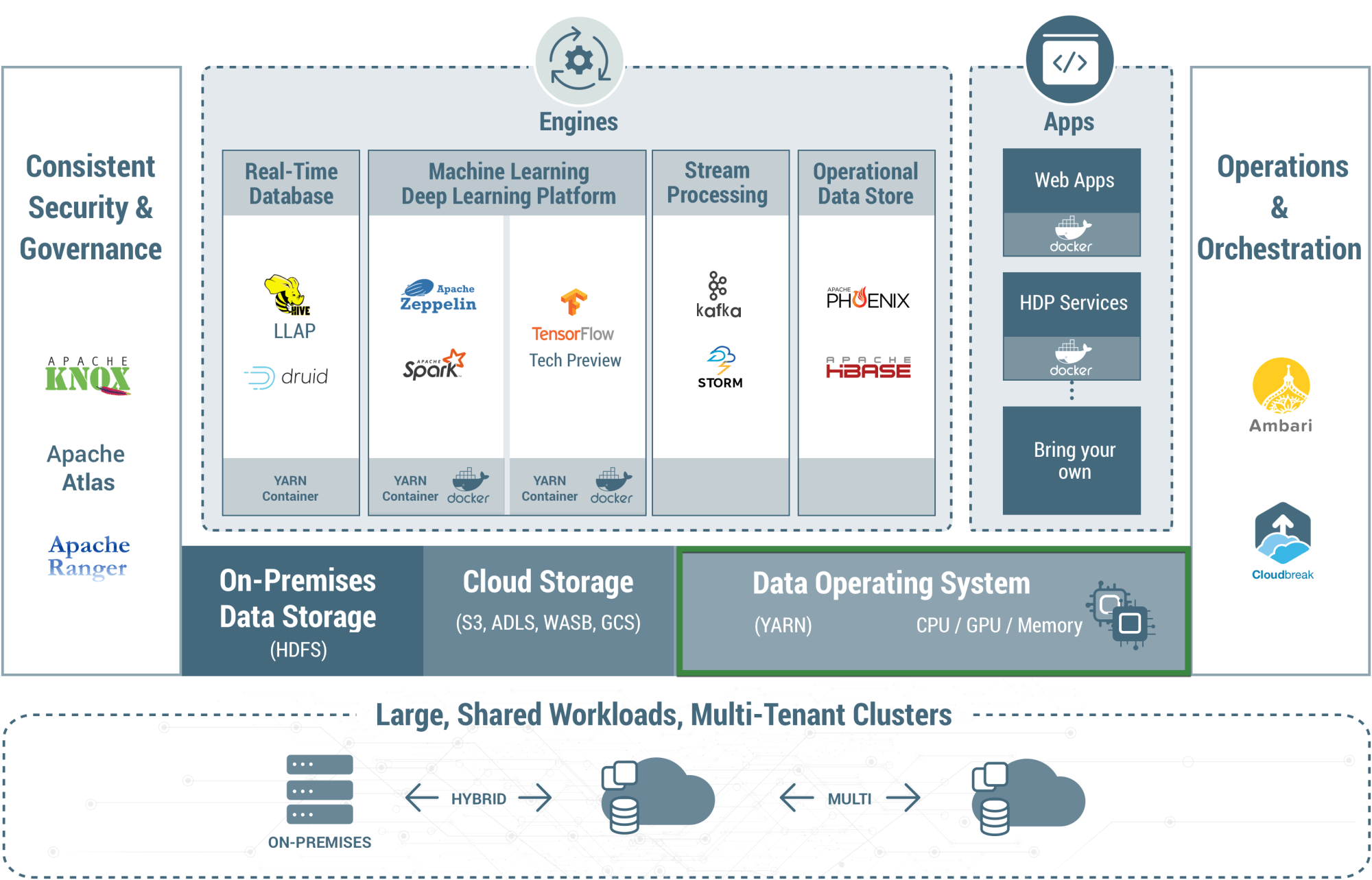 hight resolution of yarn extends the power of hadoop to new technologies found within the data center so that you can take advantage of cost effective linear scale storage and