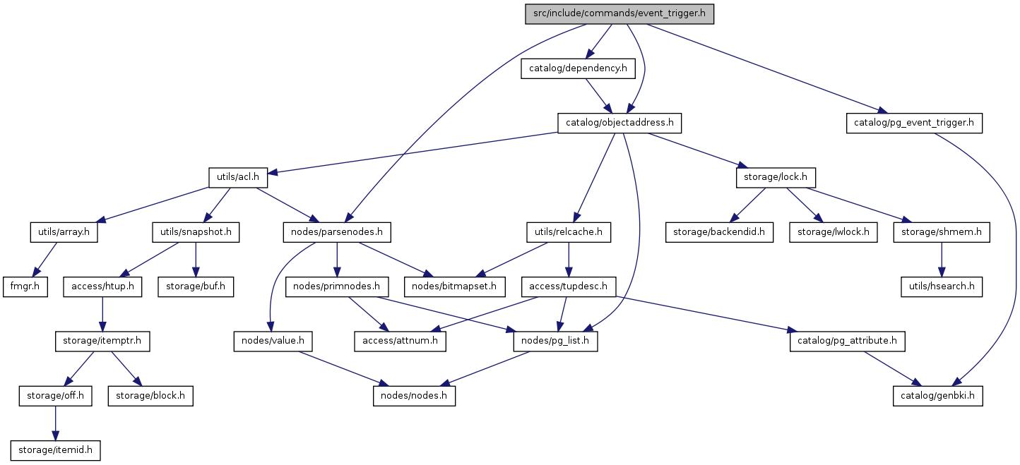 PostgreSQL Source Code: src/include/commands/event_trigger