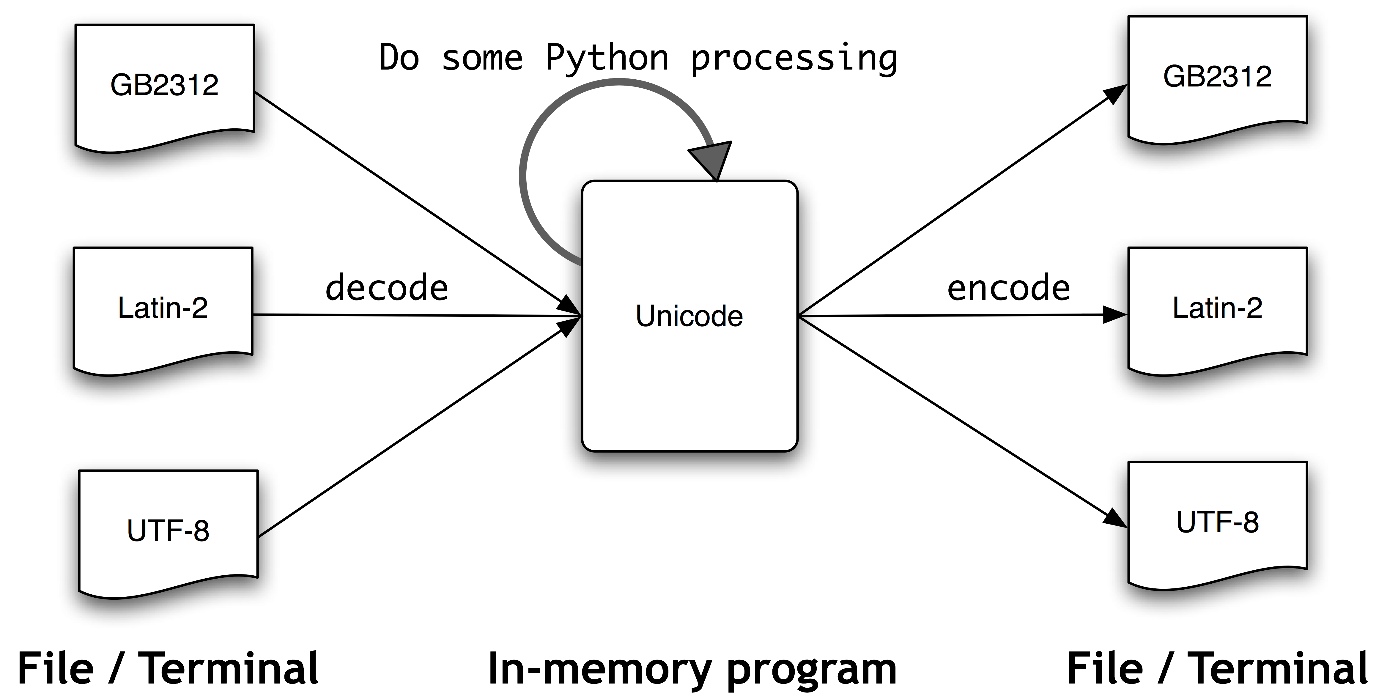 ../images/unicode.png
