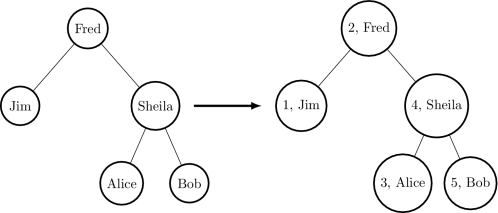 small resolution of we can describe binary trees with the following data type btree and testtree to represent the example input above