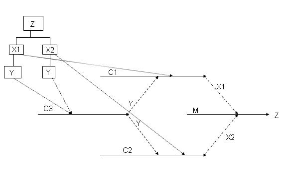 Linking a supply line to multiple parent lines (Divergent