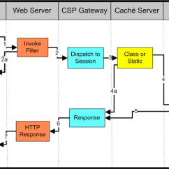 Web Application Process Flow Diagram Wiring For Autometer Tach Http Request Processing Using Cache Server Pages Csp Ensemble 2018 1