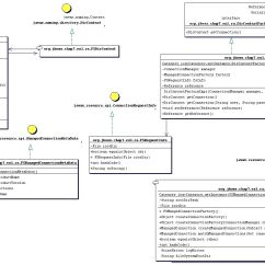 J2ee Architecture Diagram 7 Round Pin Trailer Wiring With Brakes 5 2 A Sample Skeleton Jca Resource Adaptor