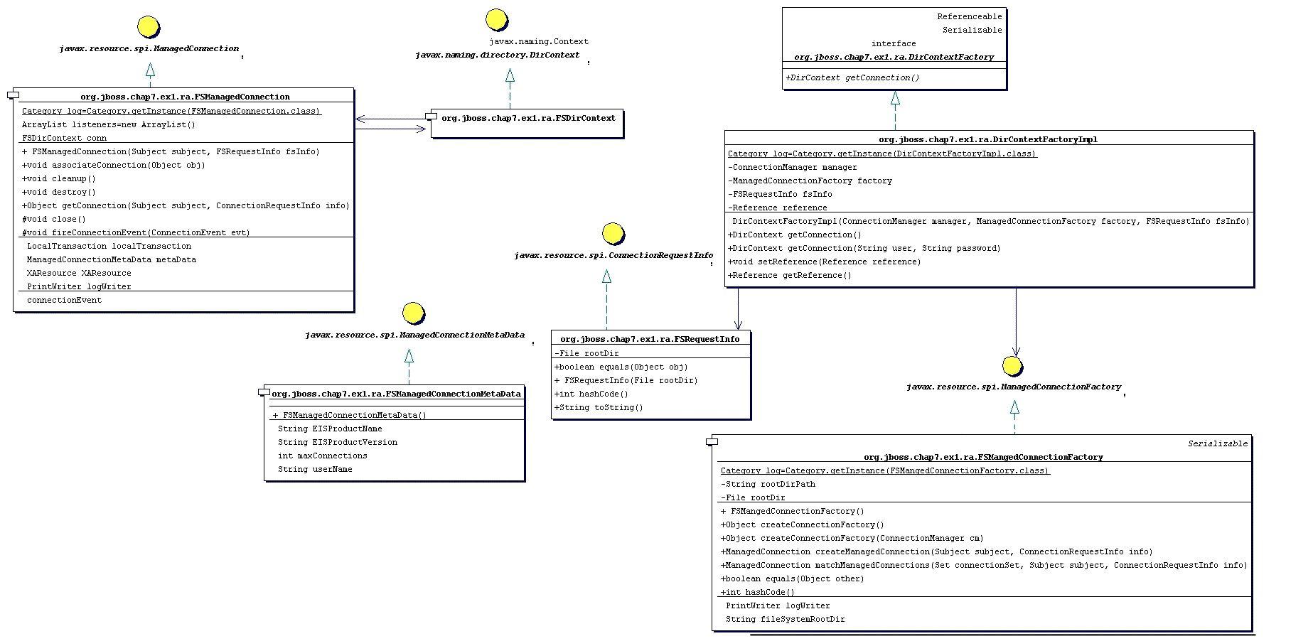 hight resolution of the file system rar class diagram
