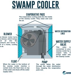 a swamp cooler diagram showing the internal parts of a swamp cooler and how it operates  [ 1000 x 1000 Pixel ]