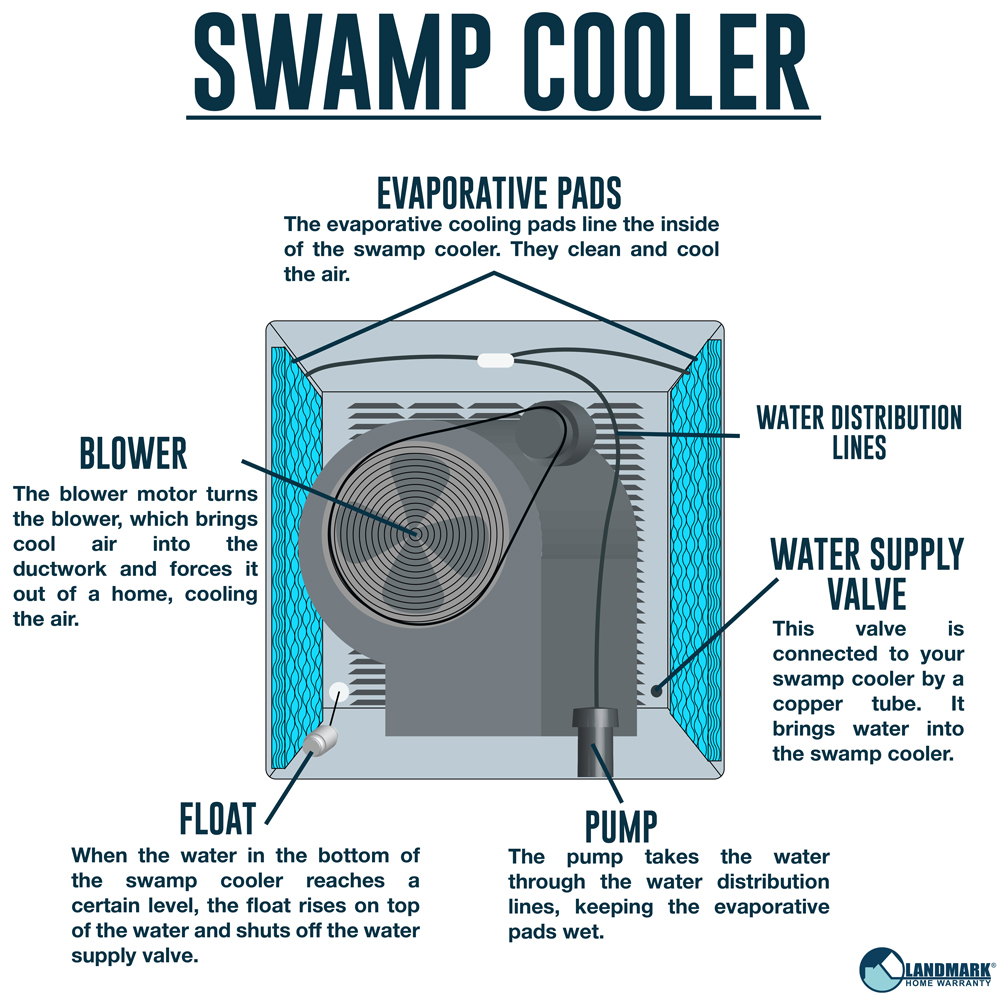 medium resolution of a swamp cooler diagram showing the internal parts of a swamp cooler and how it operates