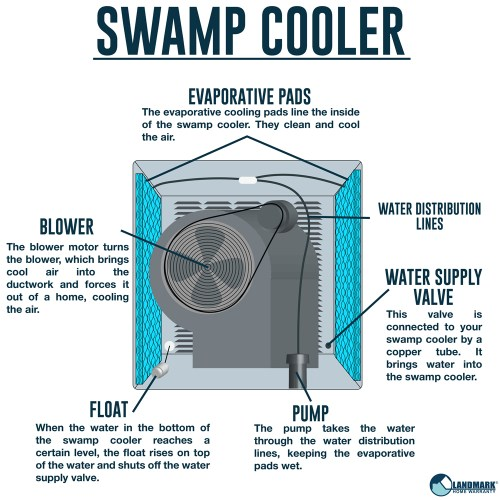 small resolution of a swamp cooler diagram showing the internal parts of a swamp cooler and how it operates
