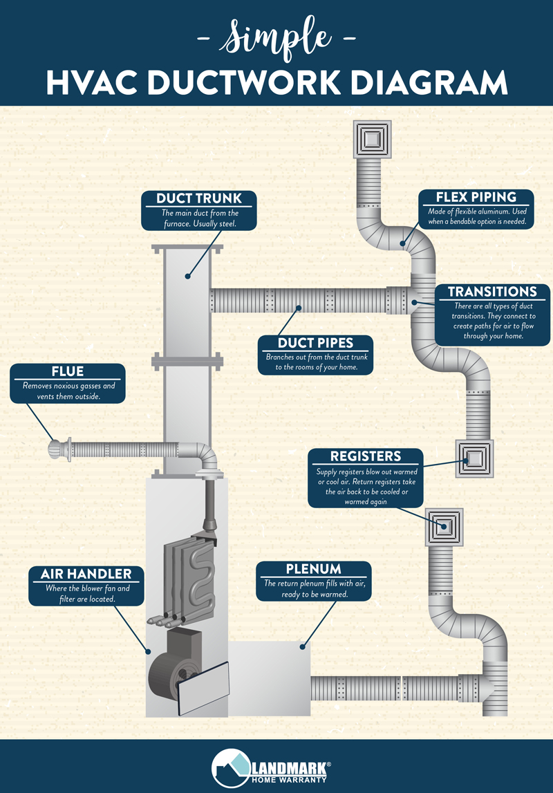 medium resolution of simple diagram of how your hvac ductwork works what the components are and how