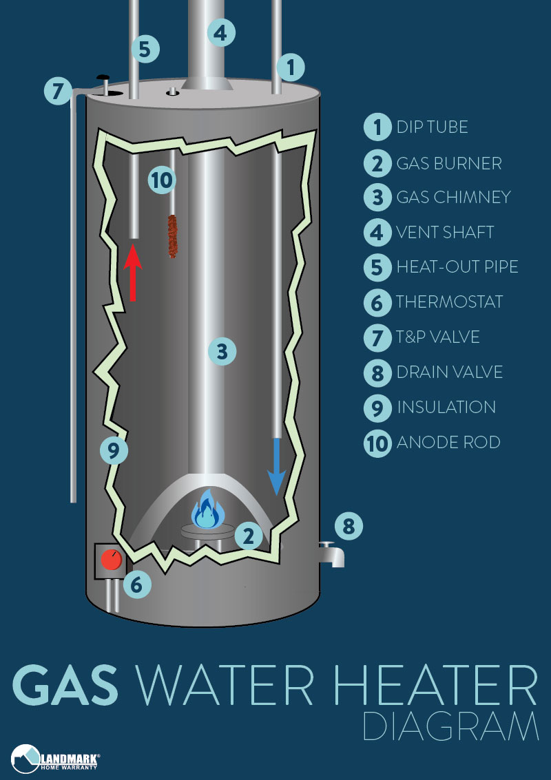 medium resolution of how a gas water heater works diagram
