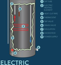how en electric water heater works diagram  [ 800 x 1200 Pixel ]