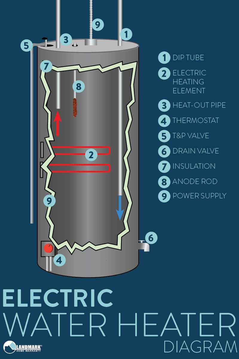hight resolution of how en electric water heater works diagram